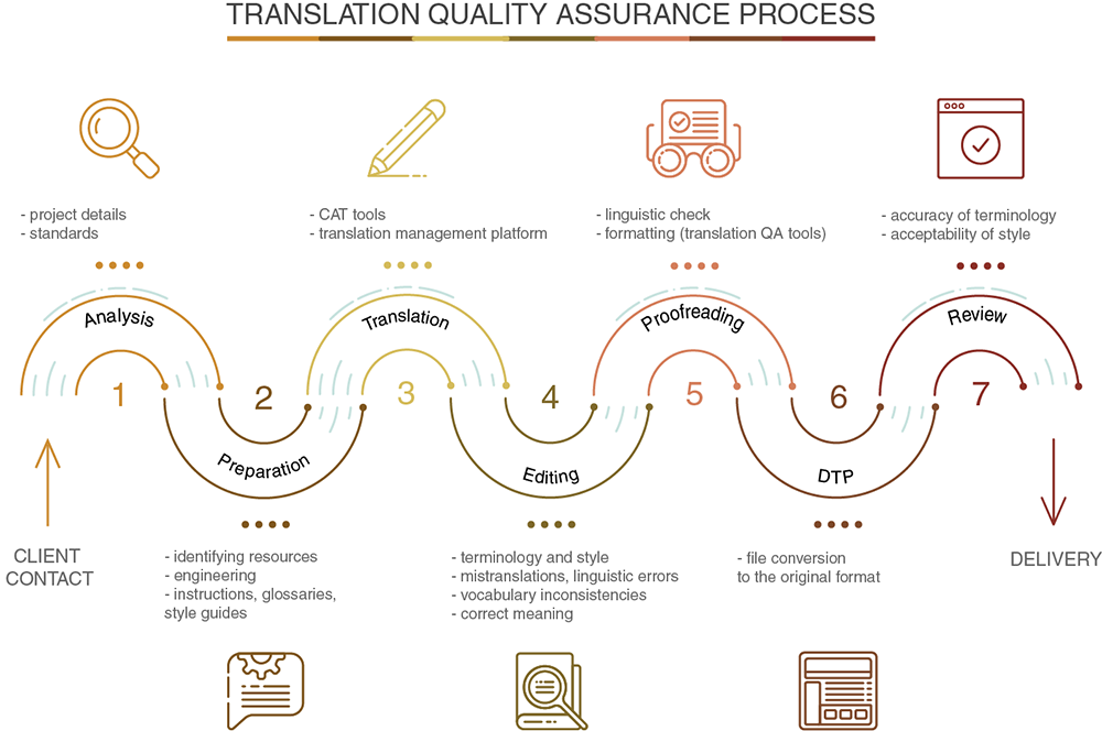 Translation quality assurance process