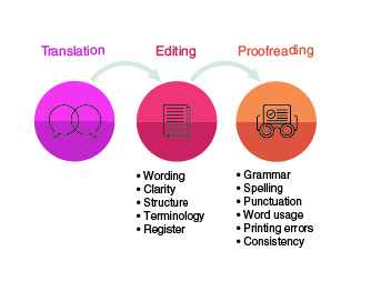 tep translation editing proofreading